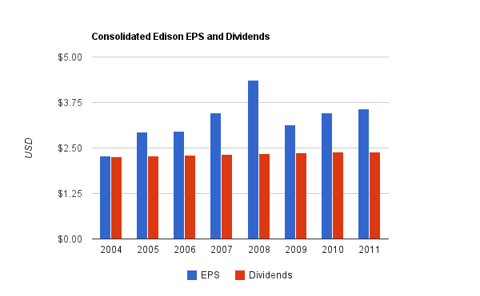 Consolidated Edison Dividend Chart