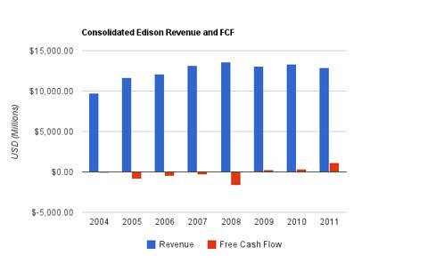 Consolidated Edison Revenue Chart