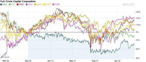 Chart compares the following companies: FULL, FSC,PSEC,TICC,SLRC,PNNT,TCAP