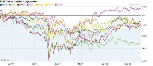 Chart compares the following companies: FULL, FSC,PSEC,TICC,SLRC,PNNT,TCAP over 1 year