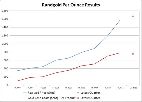 Randgold Per Ounce Results