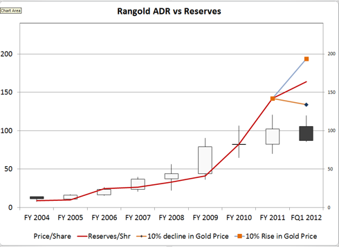 Randgold vs Reserve Values