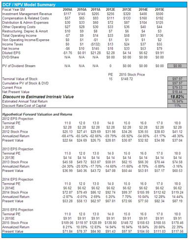 VRTS Valuation