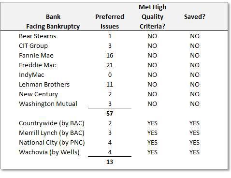 High Quality Big Bank Preferred Stock Performance