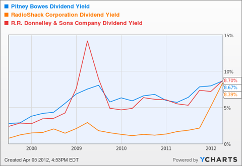 PBI Dividend Yield Chart