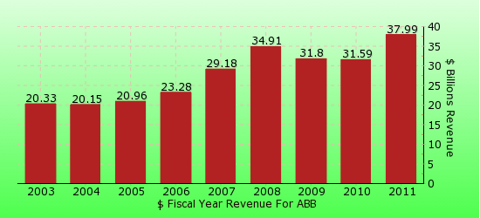 paid2trade.com revenue yearly gross bar chart for ABB