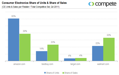 Consumer Electronics Share of Units & Share of Sales