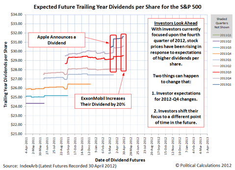 S&P 500 Expected Trailing Year Dividends per Share from 4 April 2011 through 27 April 2012, with Futures as of 30 April 2012