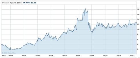 ATVI 10-year chart