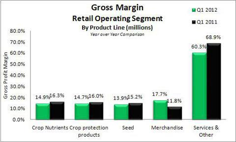 Agrium Gross Margins Q1 2012 vs Q1 2011