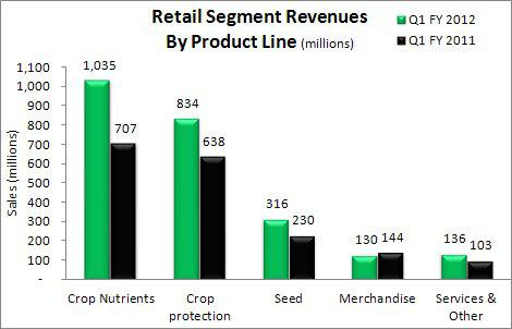 Agrium Retail Segment Revenues Q1 2012 vs Q1 2011