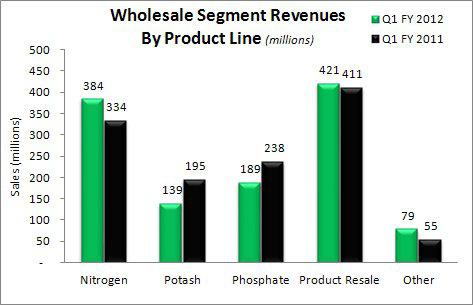 Agrium Wholesale Revenues by product line Q1 2012 vs Q1 2011