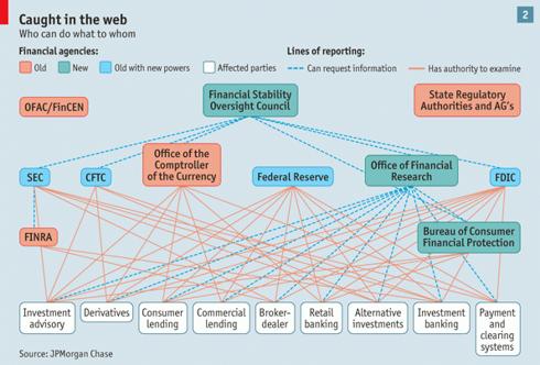 Dodd-Frank Roadmap