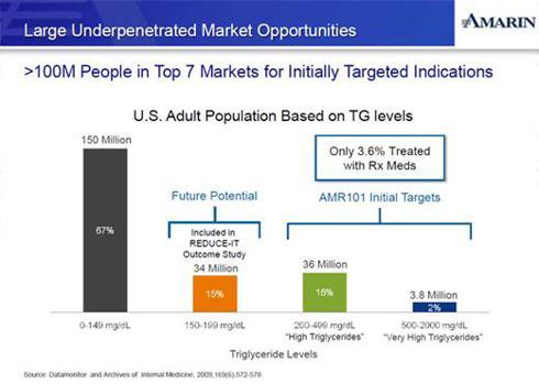 AMRN Population