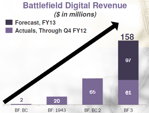 Battlefield Digital Revenue, Actual and Forecasted