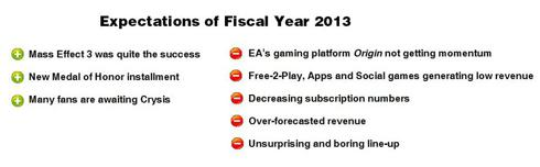 Expectations of Electronic Arts 2013