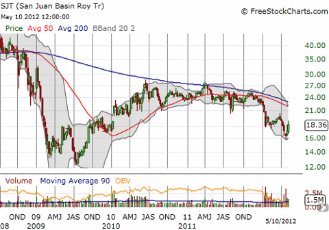 San Juan Royalty Trust is bouncing but still trapped in a primary downtrend