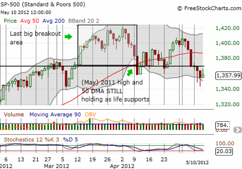 S&P 500 is barely clinging to the last important breakout area and support