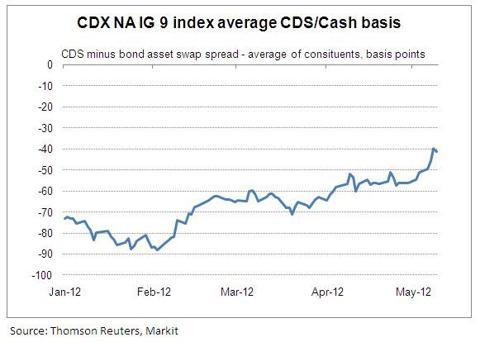Credit Default Swap Index (CDX)