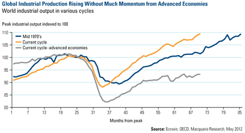 Global Industrial Production Rising Without Much Momentum from Advanced Economies
