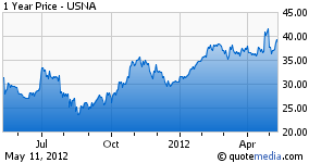 Usana stock options