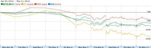 Fertilizer Stock Price Change April 30, 2012 to May11, 2012
