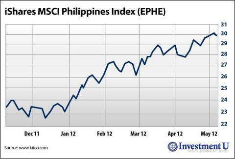 iShares MSCI Philippines Index (<a href='http://seekingalpha.com/symbol/ephe' title='iShares MSCI Philippines Investable Market Index ETF'>EPHE</a>)