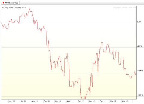 SCIF ETF chart