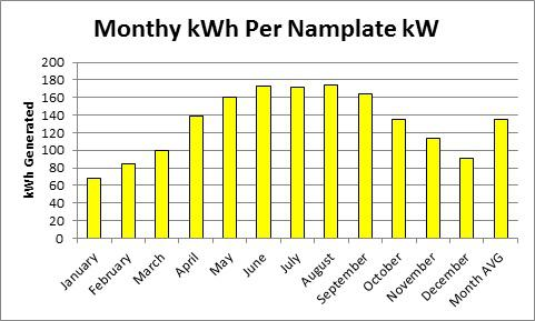 kWh produced each calendar month by 1 kW of nameplate capacity