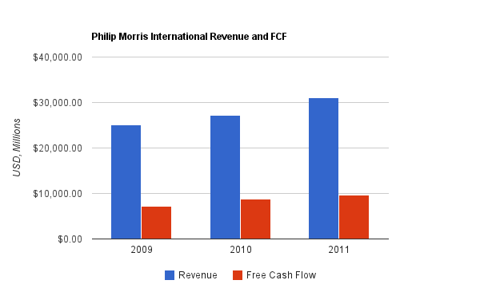 Philip Morris Revenue Chart