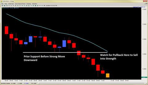 price action forex trading 2ndskiesforex.com dynamic resistance may 14th
