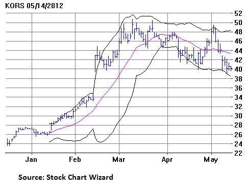 Kors stock options