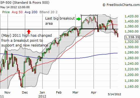 The S&P 500 has that sinking feeling