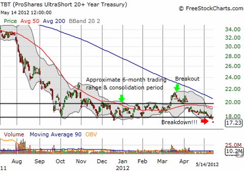 TBT breaks down as Treasury yields decline again