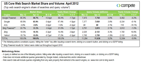 April Search Market Share Report