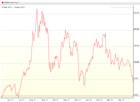 gld etf 12 month performance