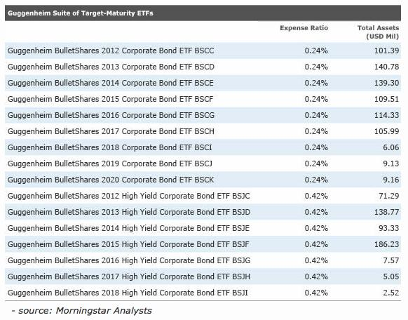 Build Your Own Diversified Bond Ladder With Maturity Date
