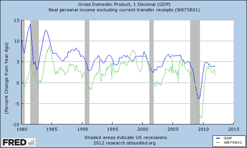 GDP vs. Personal Income