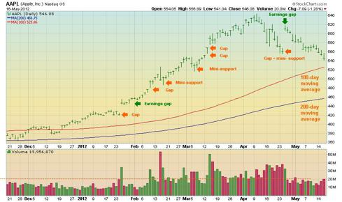 Apple stock chart - support levels