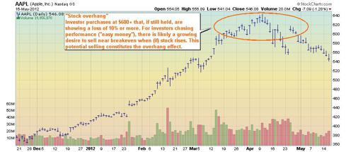 Apple stock chart - overhanging stock purchases