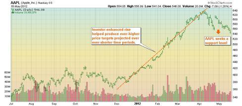Apple stock chart - trend broken