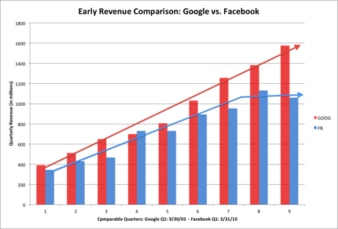 The slowdown in Facebook revenue over the last few quarters has been a cause for concern for some investors.