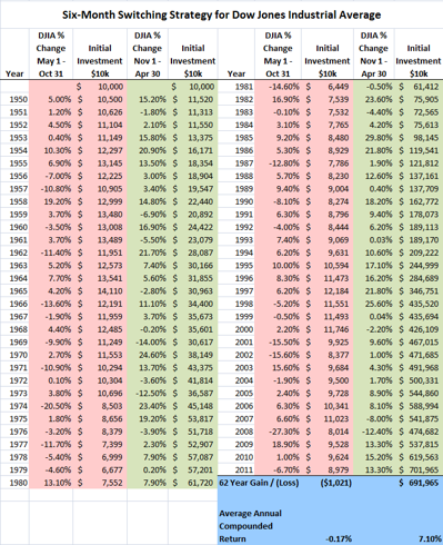 Six Month Switching Strategy for DJIA, 1950-2011