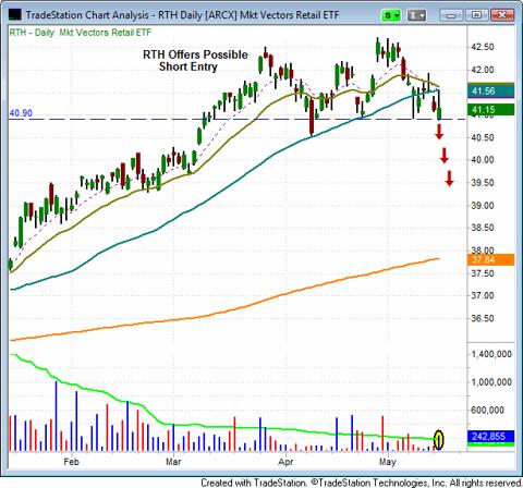 Market Vectors Retail ETF (NYSEARCA:<a href='http://seekingalpha.com/symbol/RTH' title='Market Vectors Retail ETF'>RTH</a>)(FAZ
