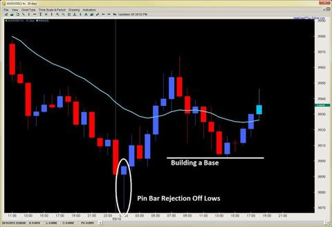 forex pin bar strategy price action forex trading 2ndskiesforex.com may 16th