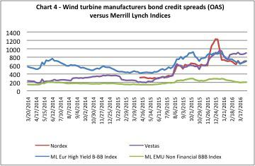 wind bondspreads