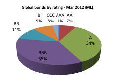 bonds by rating