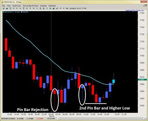 pin bar setup forex price action trading 2ndskiesforex.com may 16th