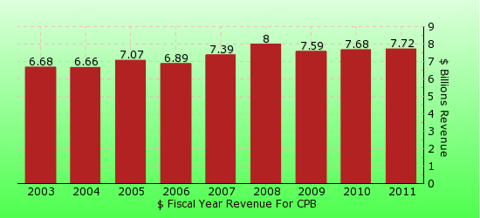 paid2trade.com revenue yearly gross bar chart for CPB