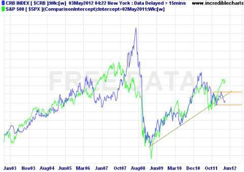 Figure 3. crb vs stocks